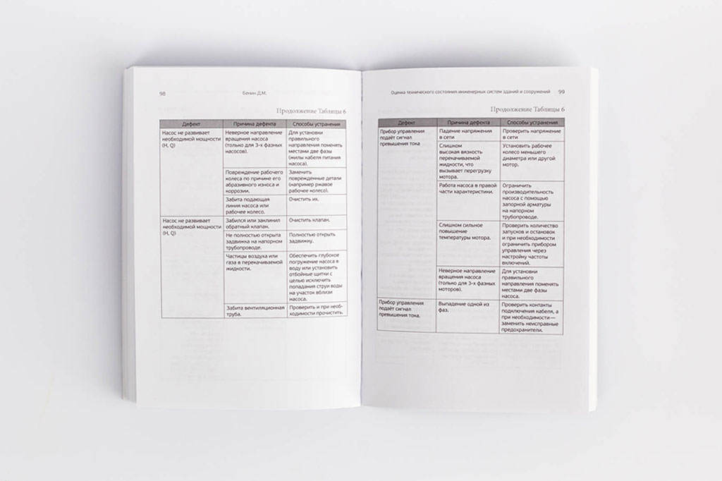 Верстка таблиц учебного пособия Оценка технического состояния инженерных систем зданий и сооружений
