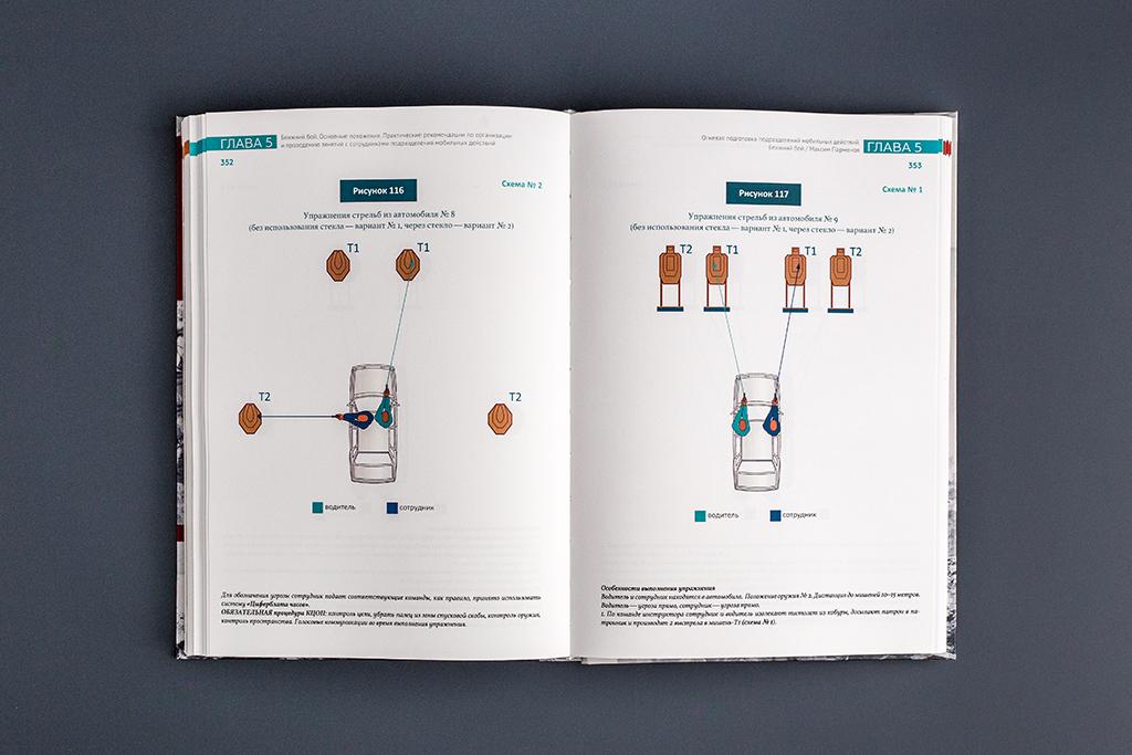 Иллюстративный материал в векторе для оформления книги Огневая подготовка подразделений мобильных действий. Ближний бой