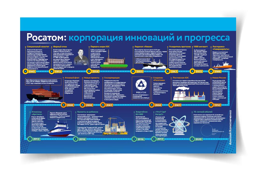 Дизайн инфографики для Росатом